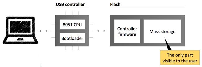badusb-diagram