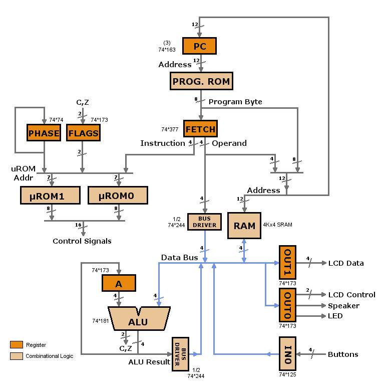 4 bit microprocessor circuit diagram