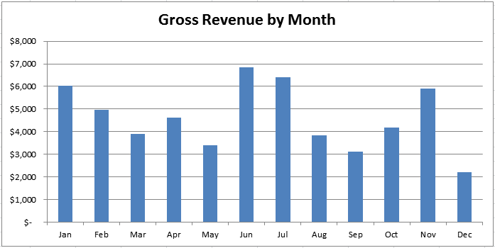 bmow-monthly-revenue-2015